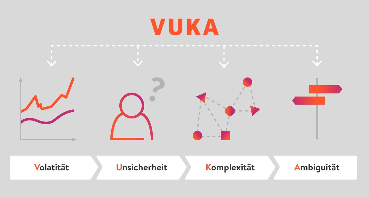 VUKA: Volatität, Unsicherheit, Komplexität und Ambiguität