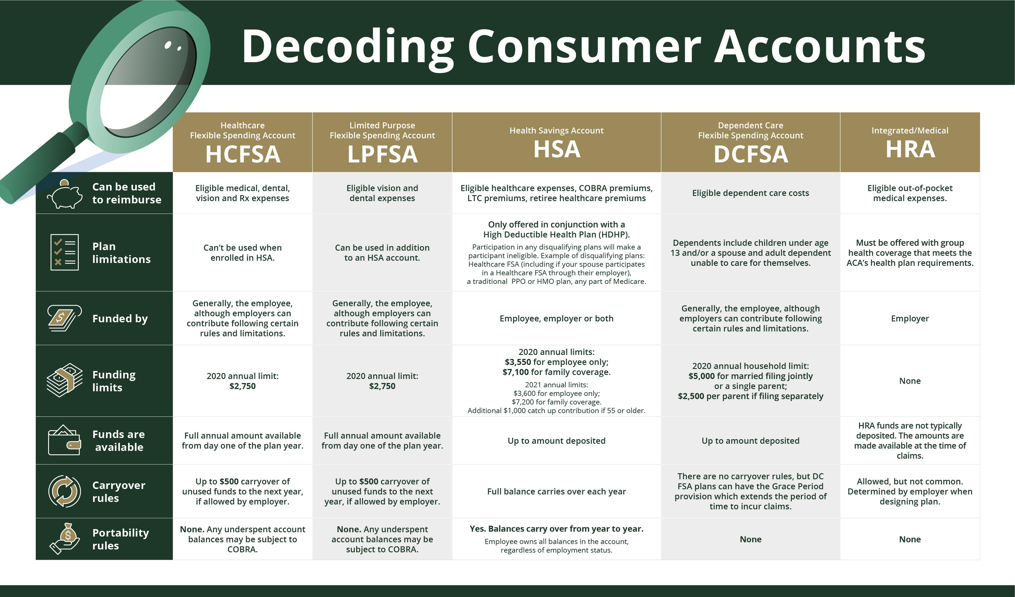 Decoding Consumer Accounts Comparison Chart