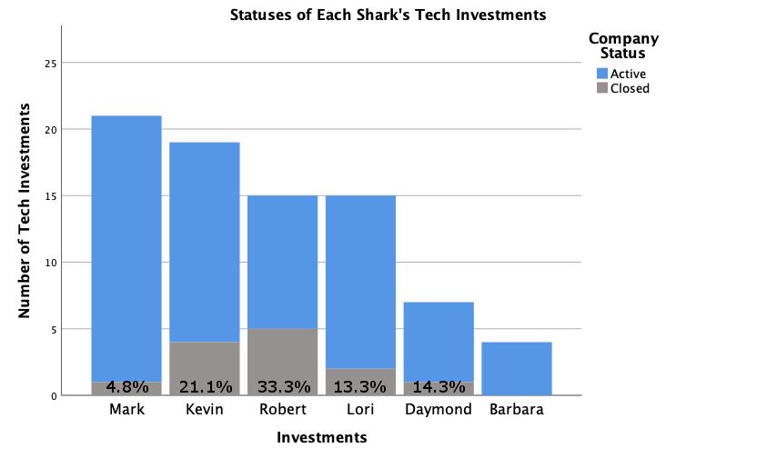 StatusSharkInvestments.png