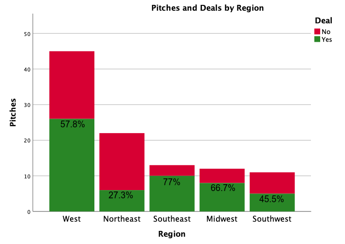 PitchesDealsRegion.png