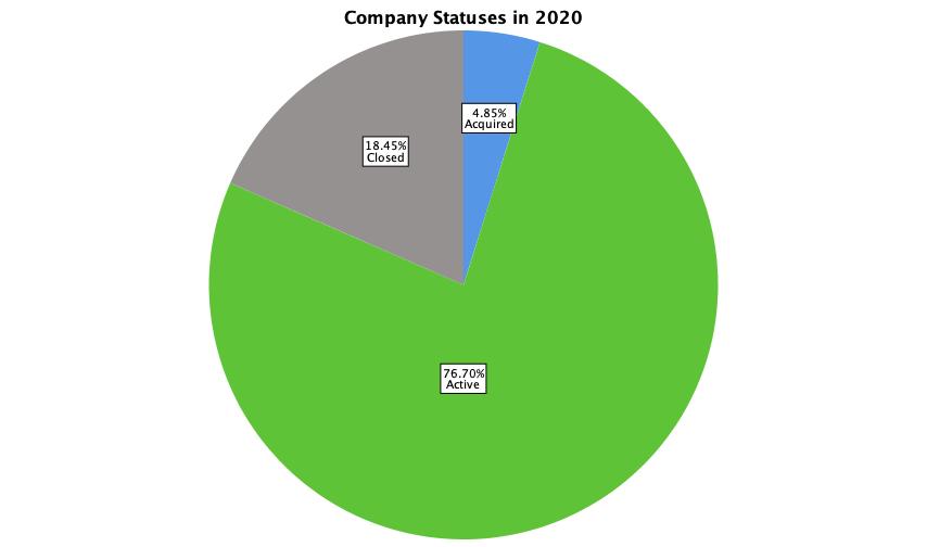 CompanyStatus.png