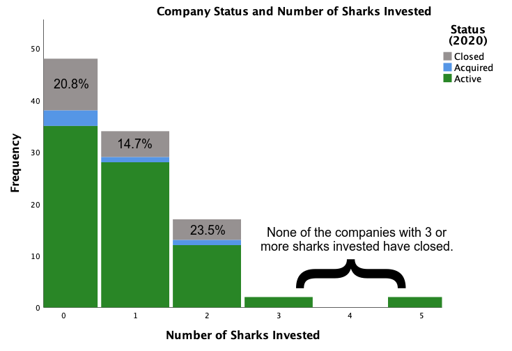 CompanyStateSharksInvested.png