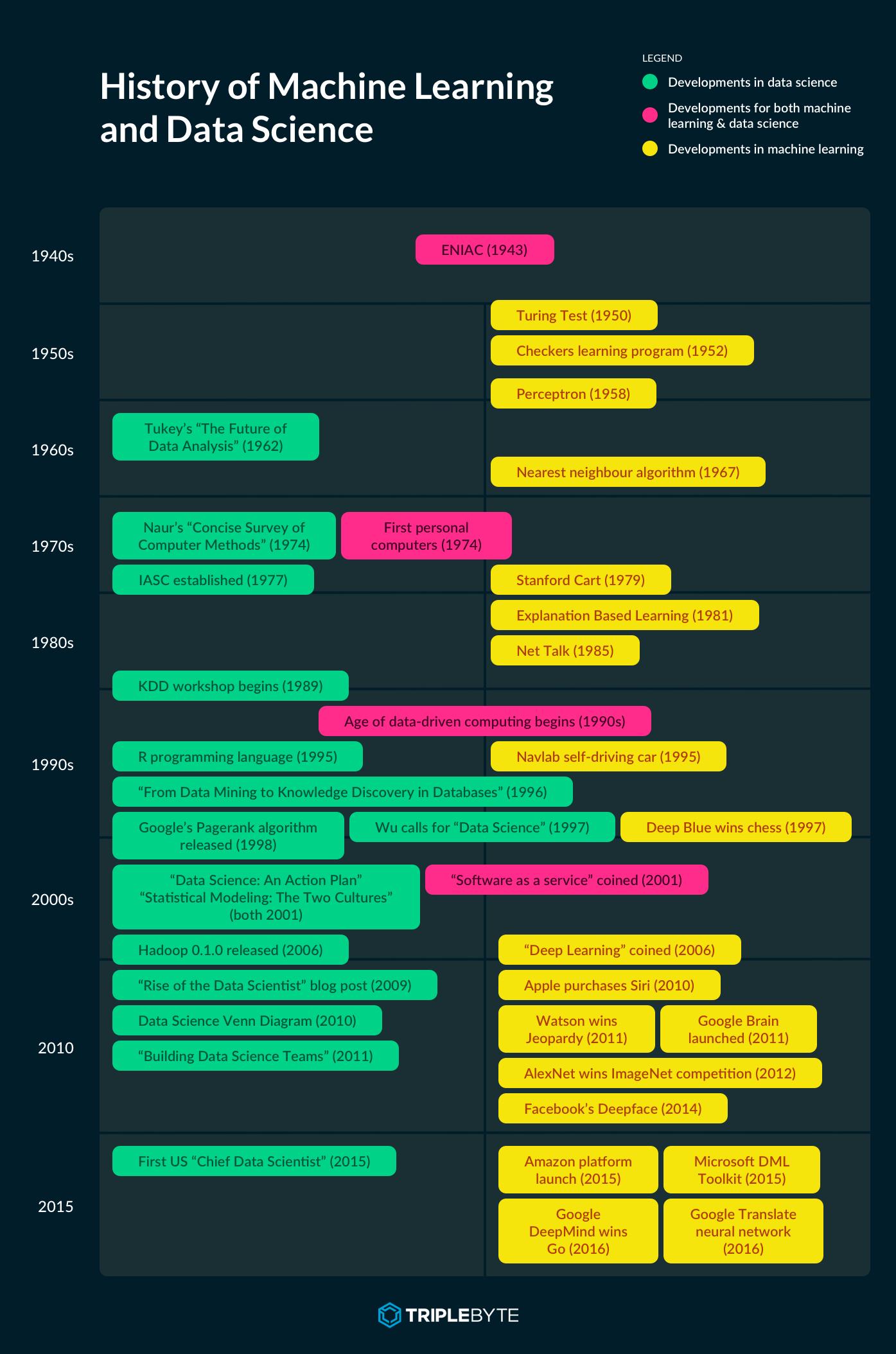 historyofMLDS-timeline.png