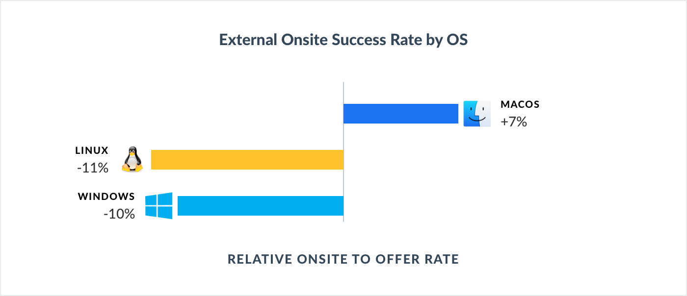 OS - Onsite success rate.png