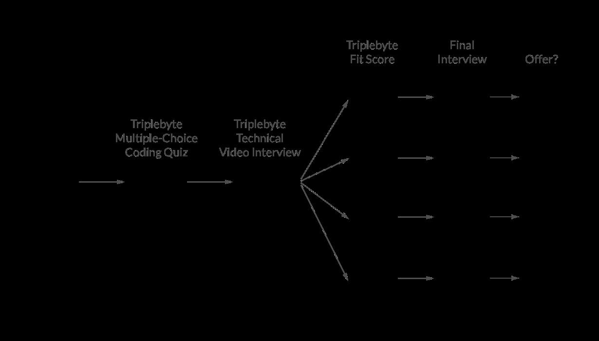 bayesian_triplebyte_process.png