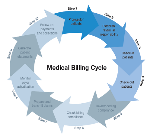 Medical Billing Cycle