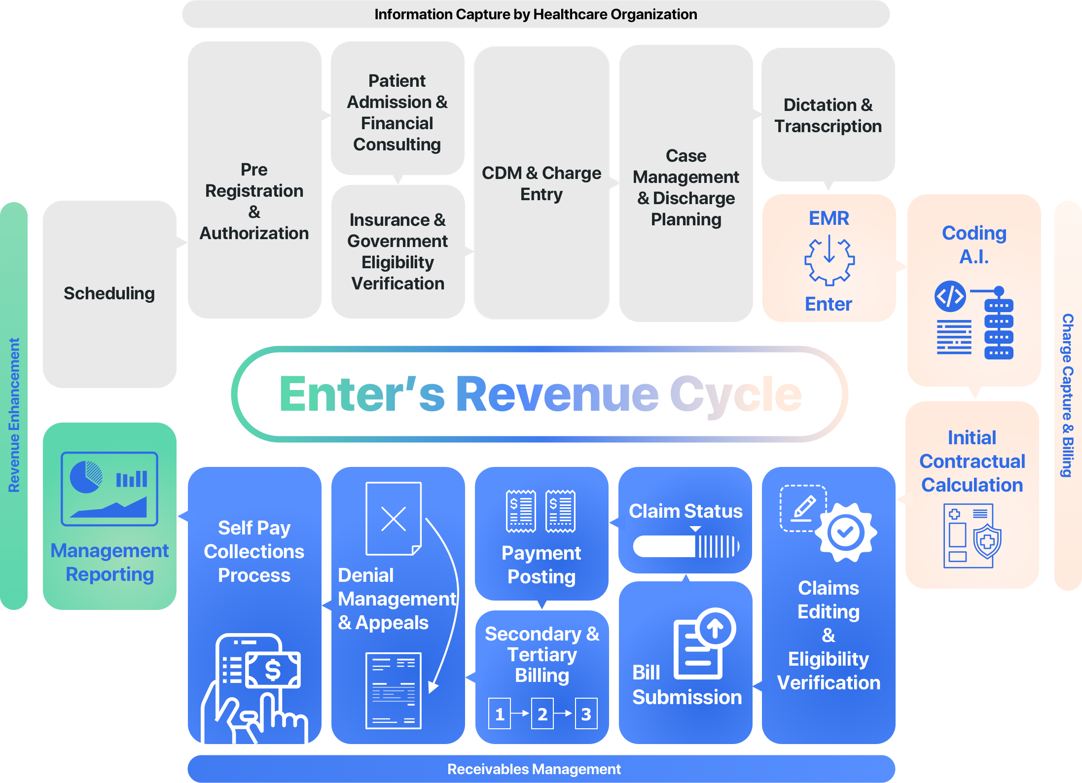 Revenue Cycle Management with Enter