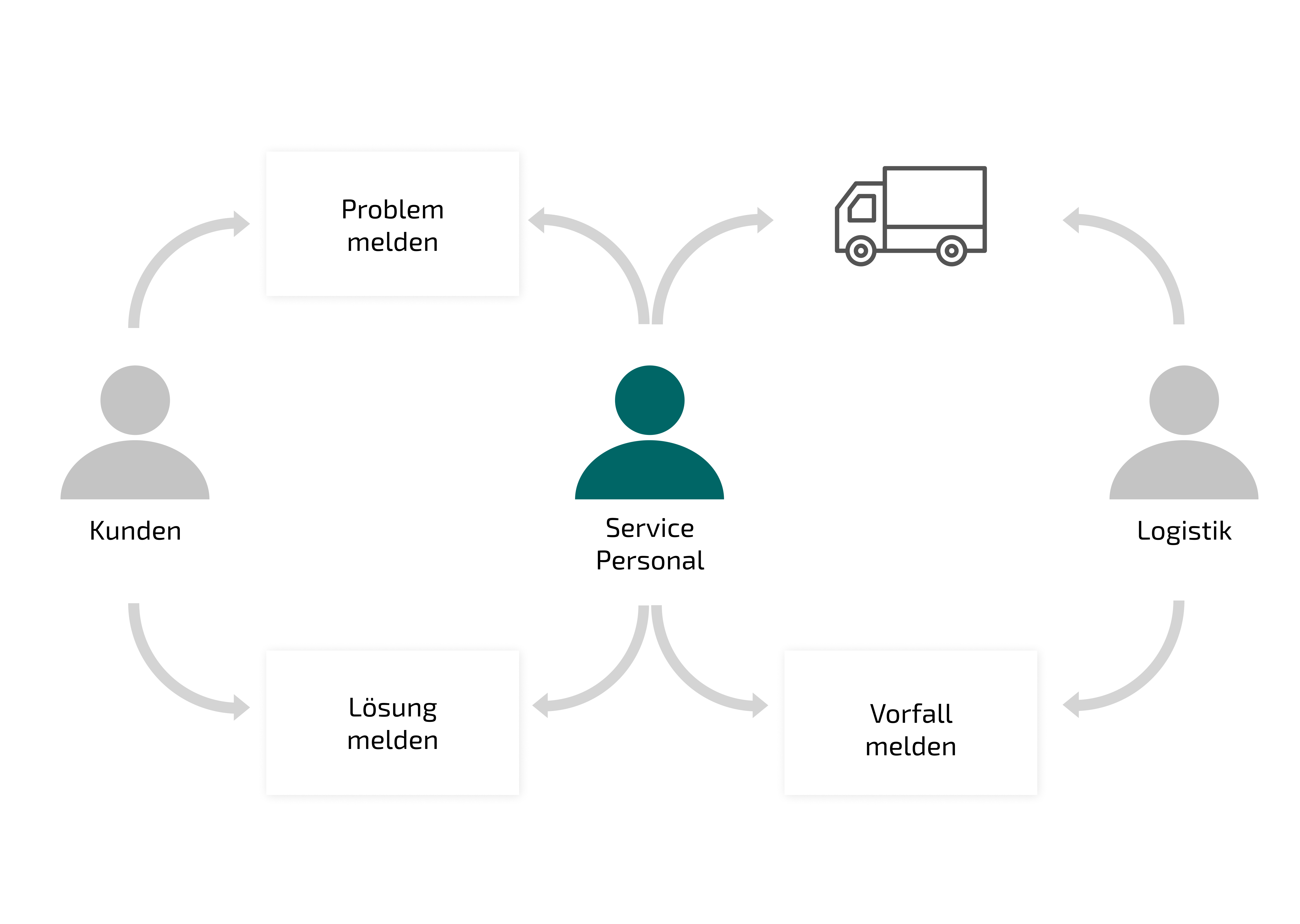Digitization up to the customer front, example production. Illustration of a process