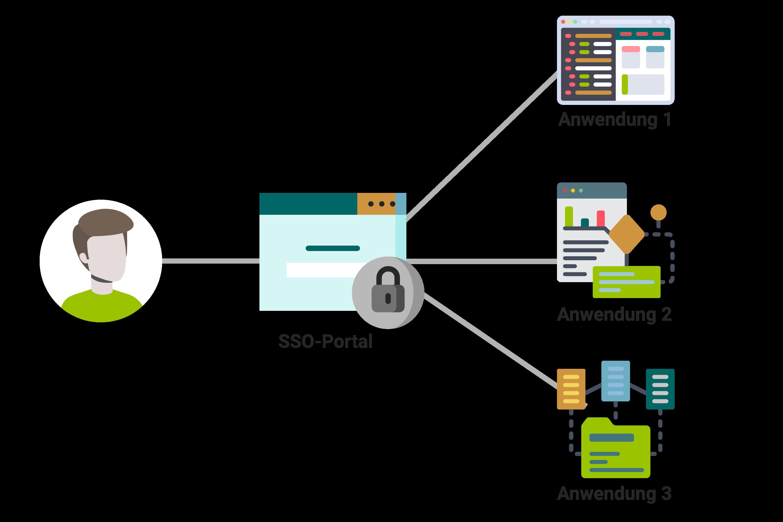 Ein Login für alle Anwendungen mittels SSO-Portal