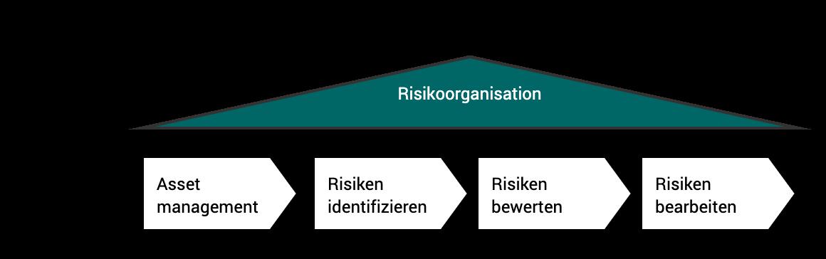 Risikoorganisationsprozess: von Asset Management zur Risikoidentifikation über die Risikobewertung hin zur Risikobearbeitung.