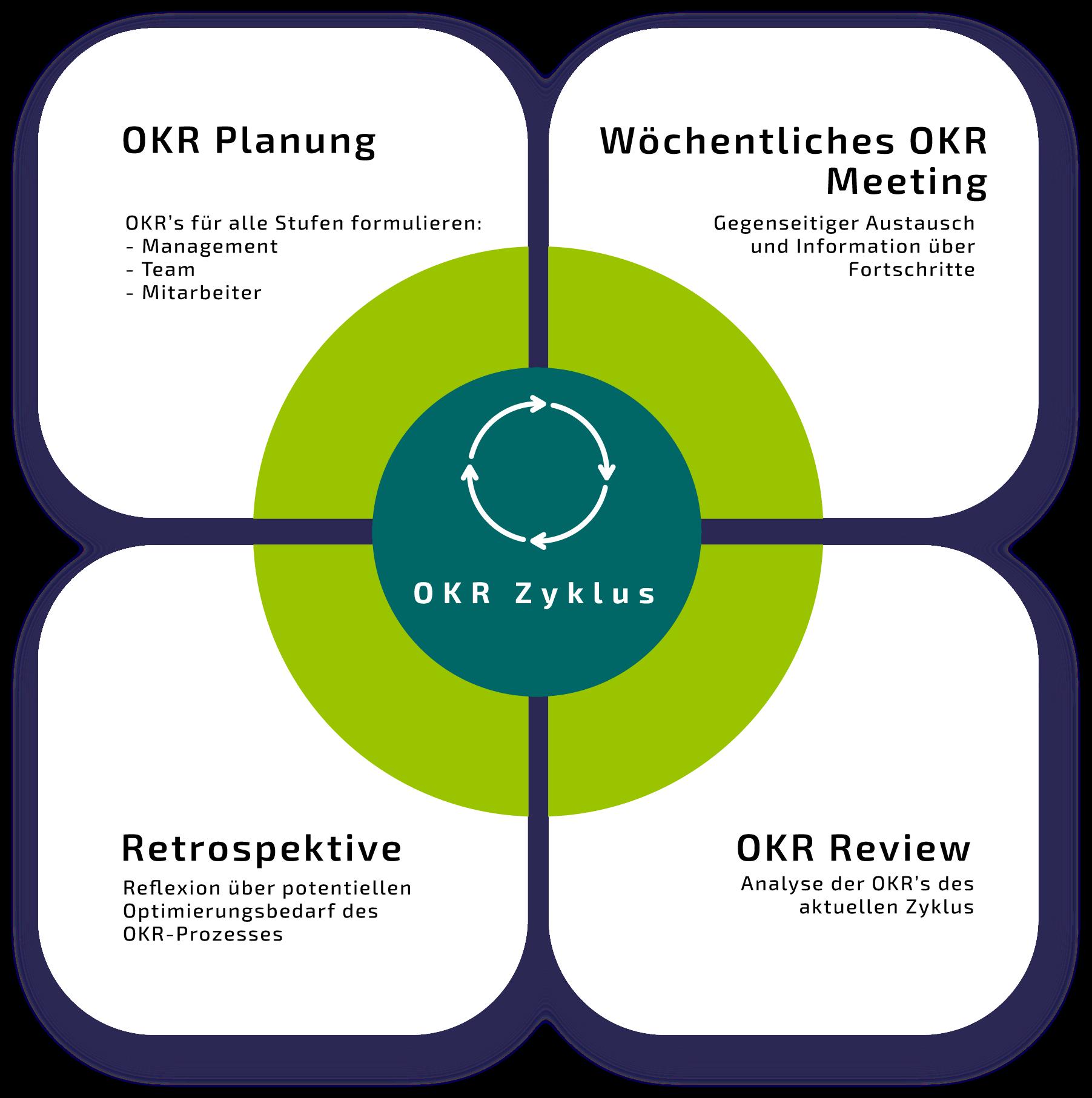 Erklärung des OKR-Zyklus im Zusammenhang mit dem Thema Was ist OKR