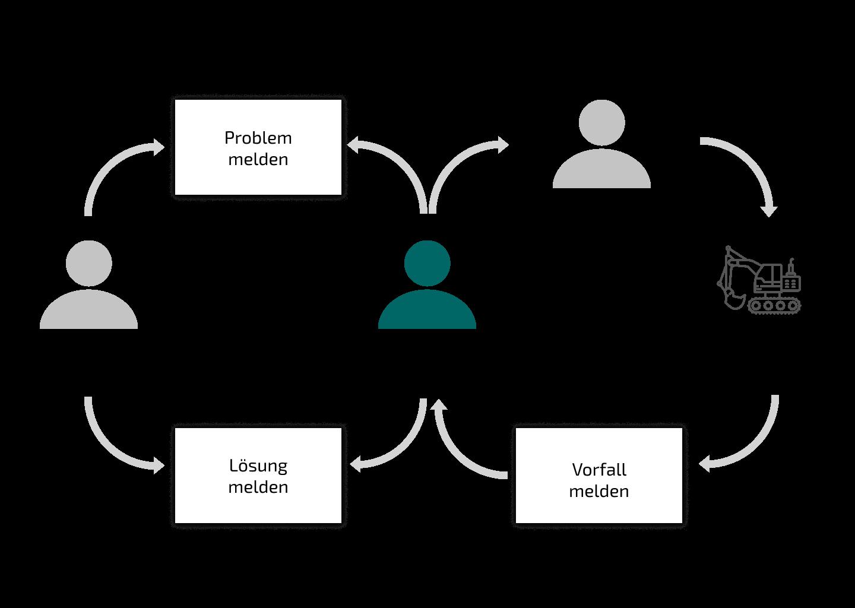 Illustration eines Arbeitszykluses in der Baubranche