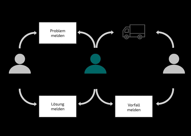 Illustration eines Workflows im Bereich Facility Management