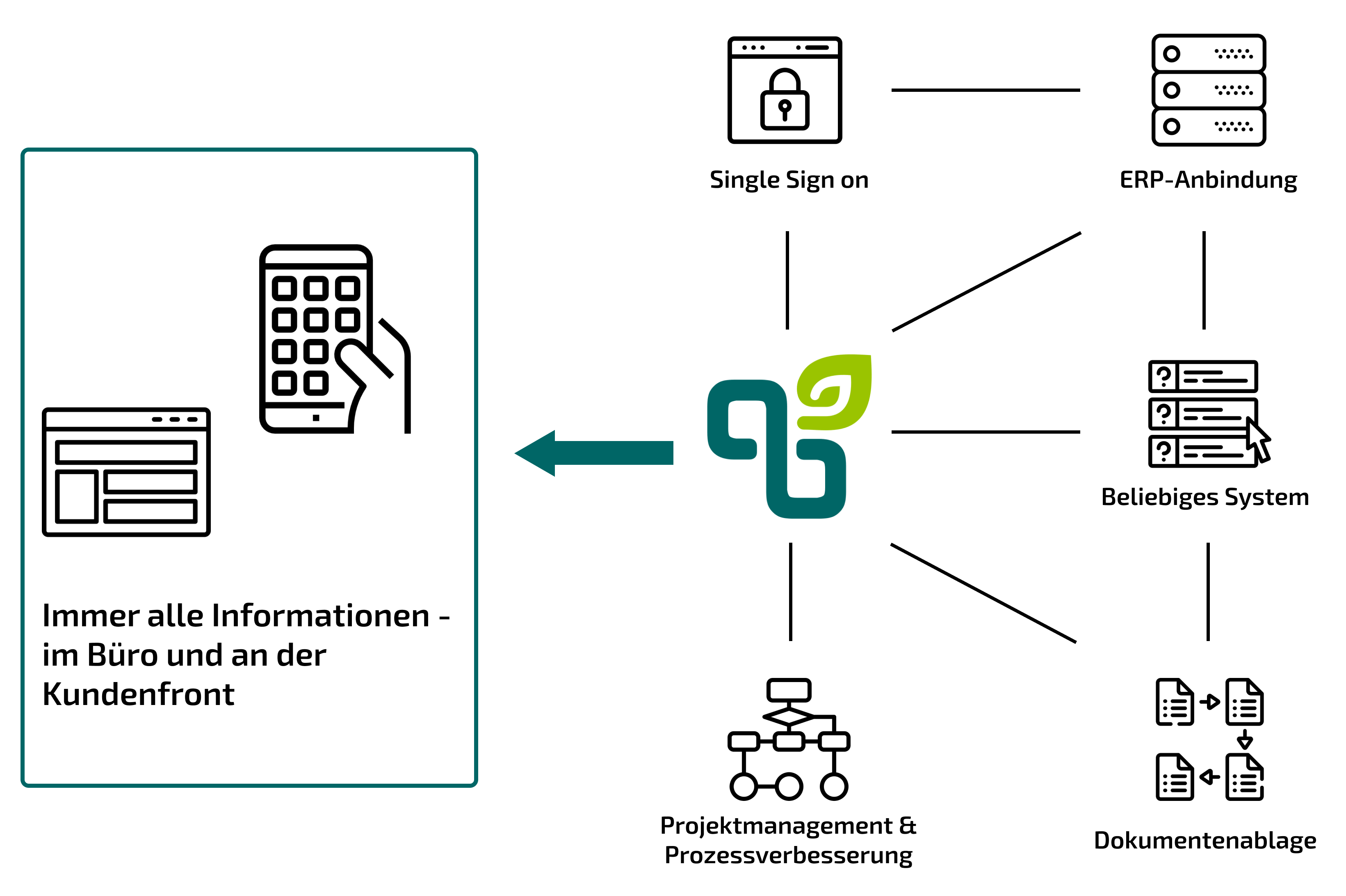 Illustration unseres Integrationsprozesses