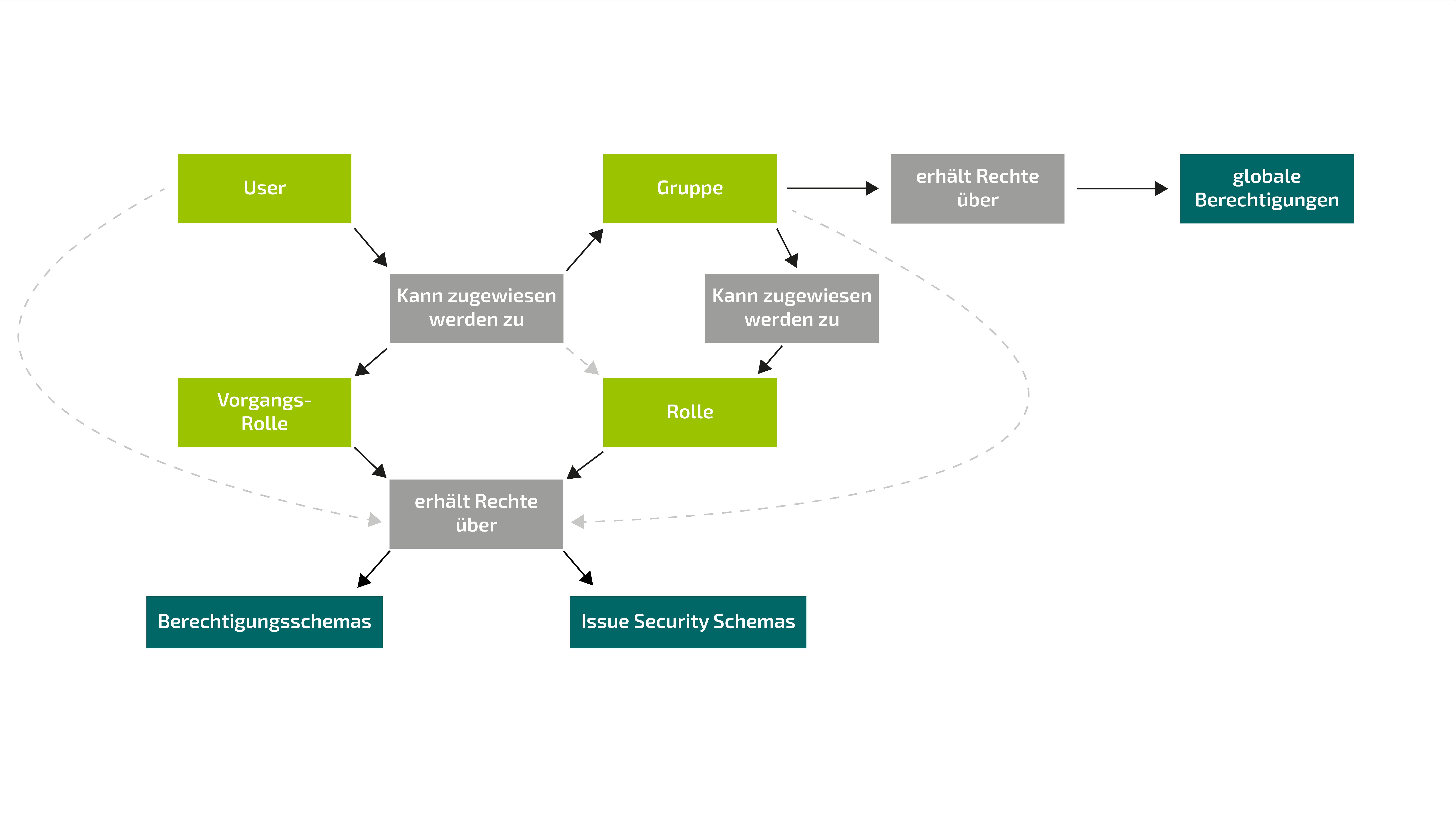 Skizze der Berechtigungen und Rechte von Jira