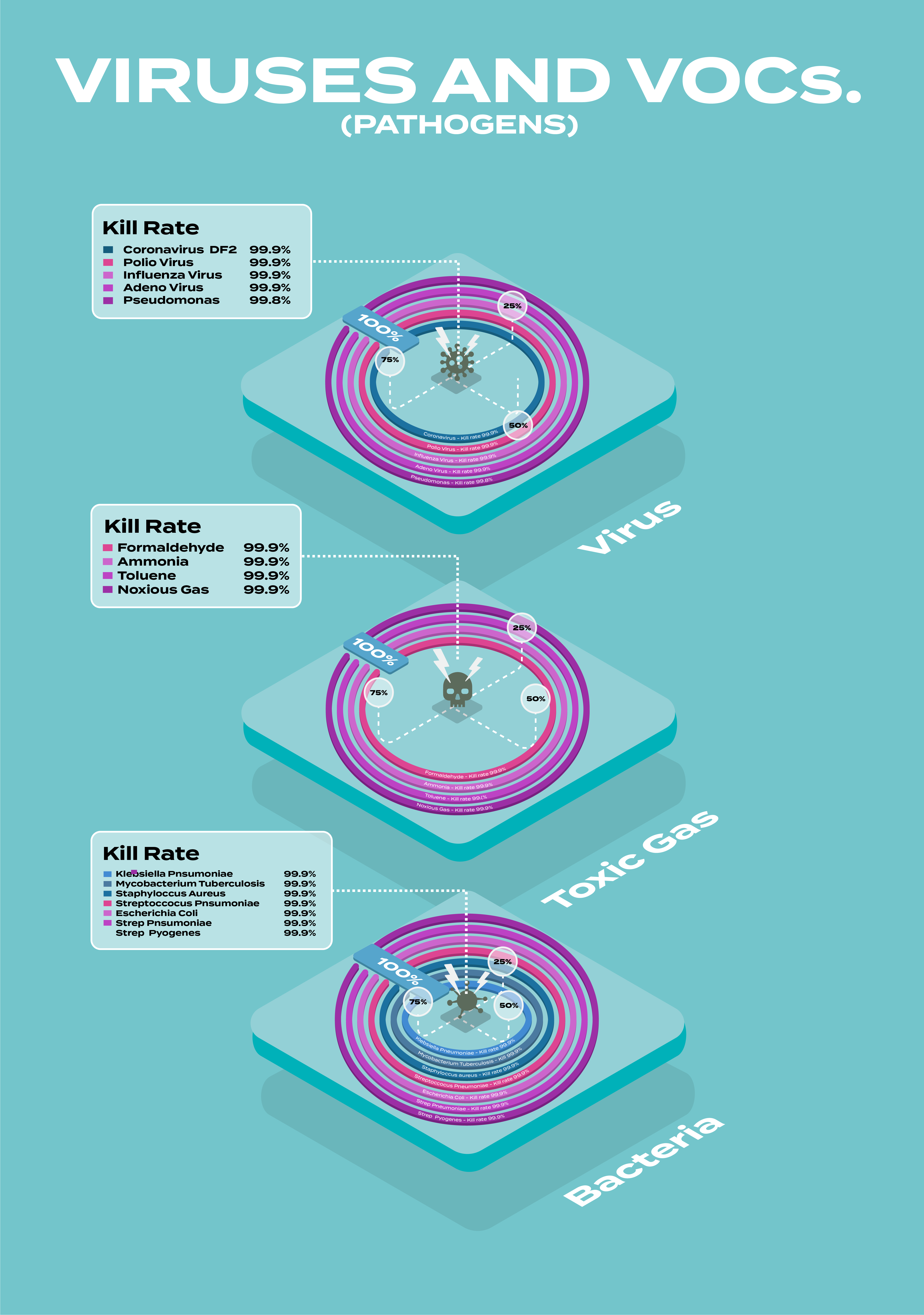 a mobile version of the infographic showing the virus killing capabilities