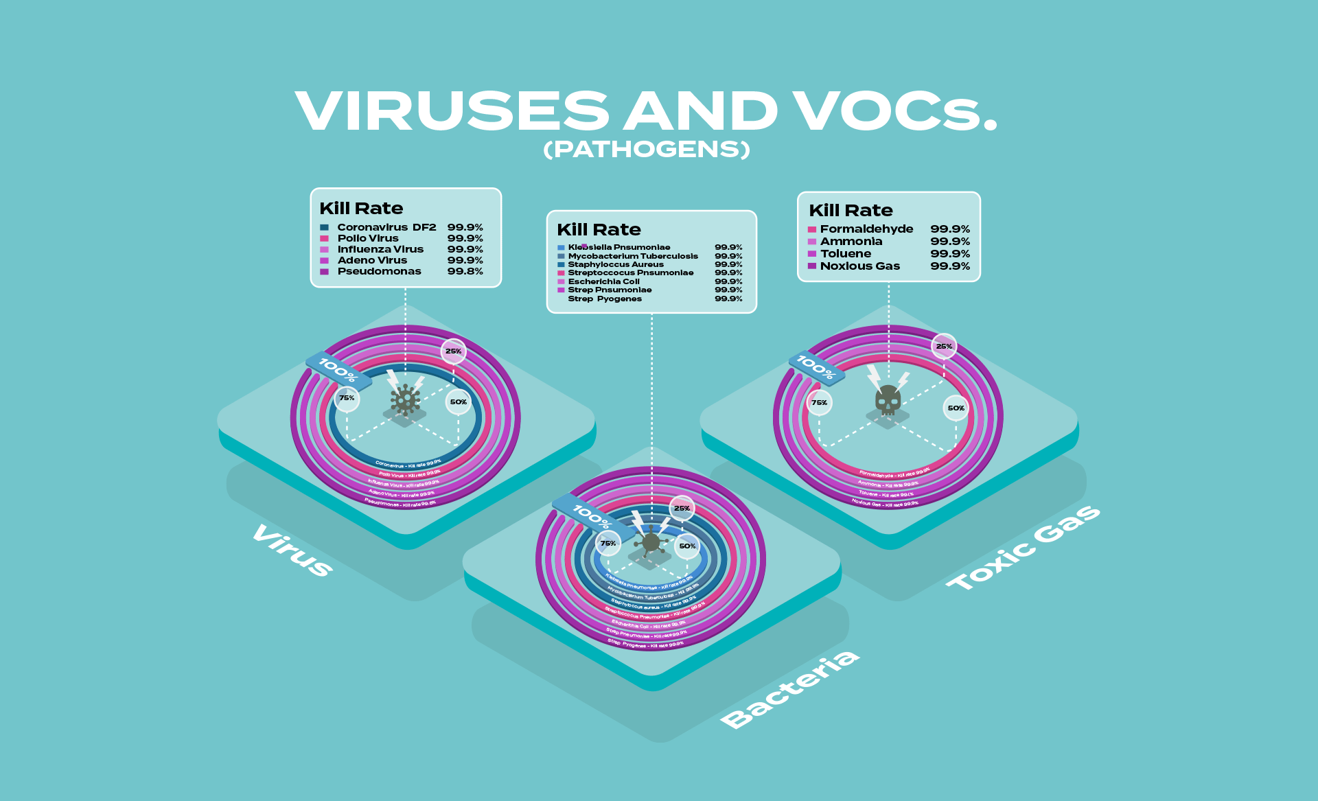 an infographic showing the virus killers stats in regards to clean air