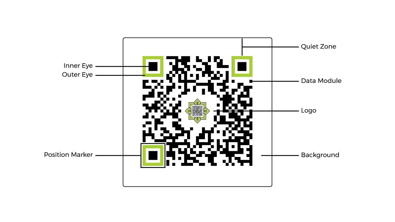 parts of a QR code