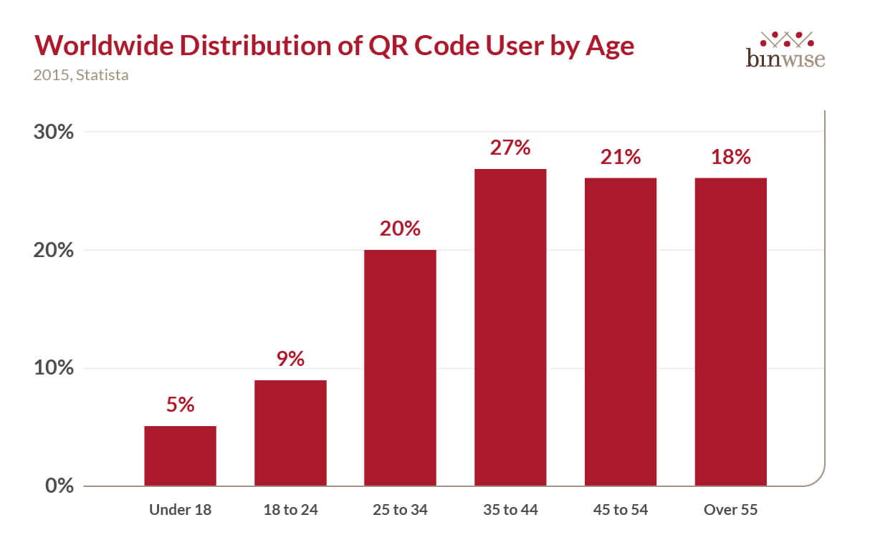 QR code statistics worldwide QR code usage by age