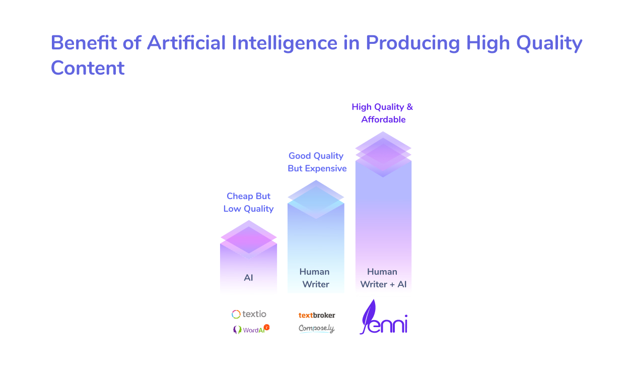A comparison showing how human writers and AI-tools working together lets Jenni give affordable and high-quality articles.