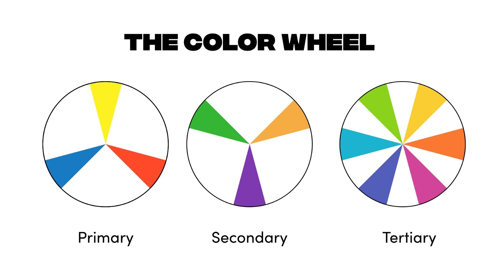 The color wheel is divided into primary, secondary, and tertiary colors