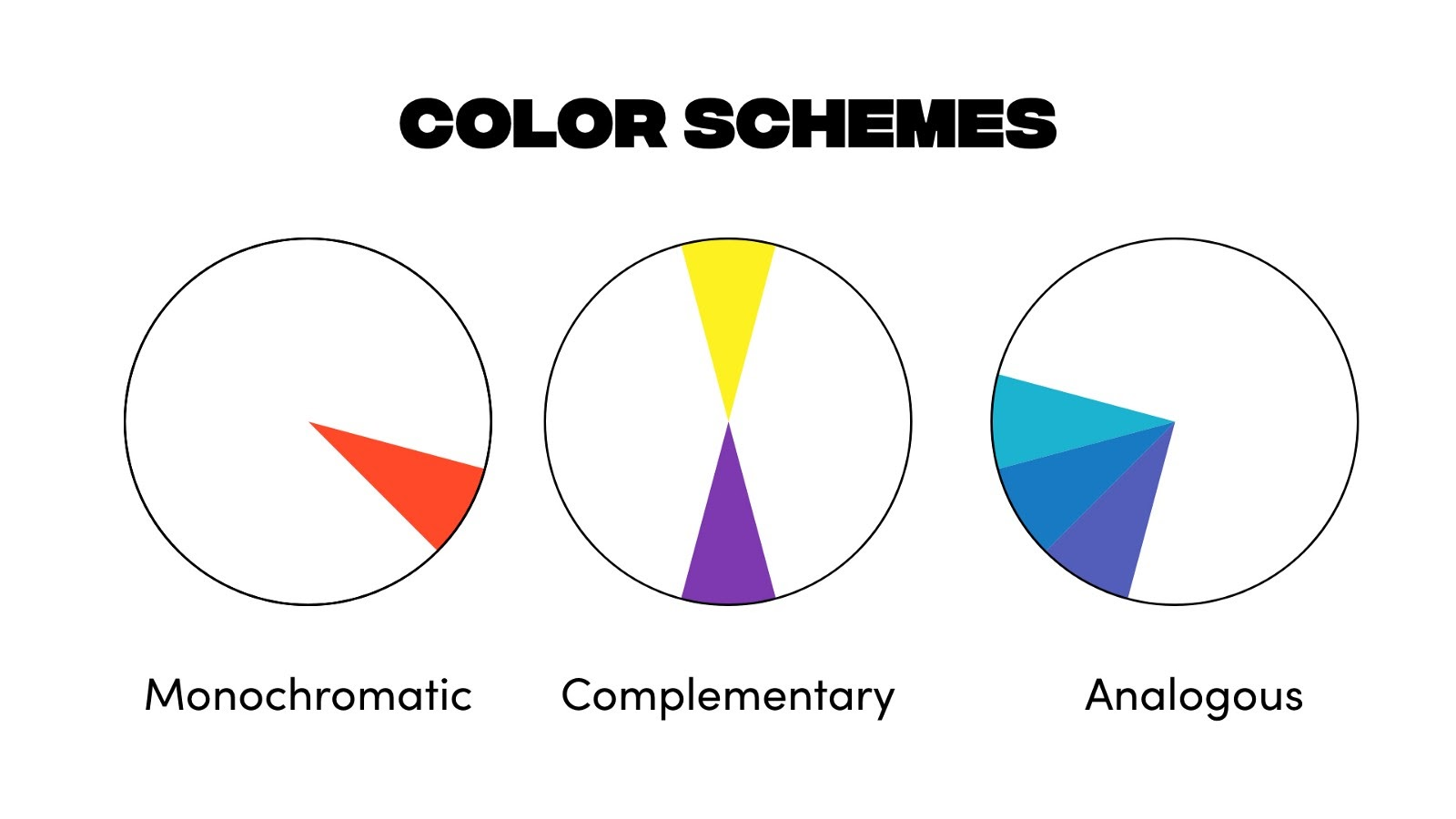 Three main color schemes are monochromatic, analogous, and complimentary