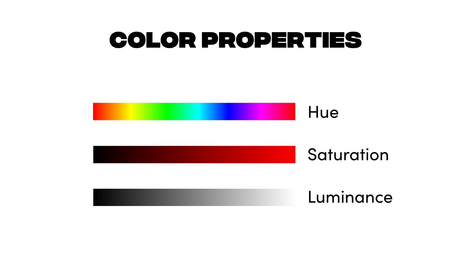 Hue, saturation, and luminance