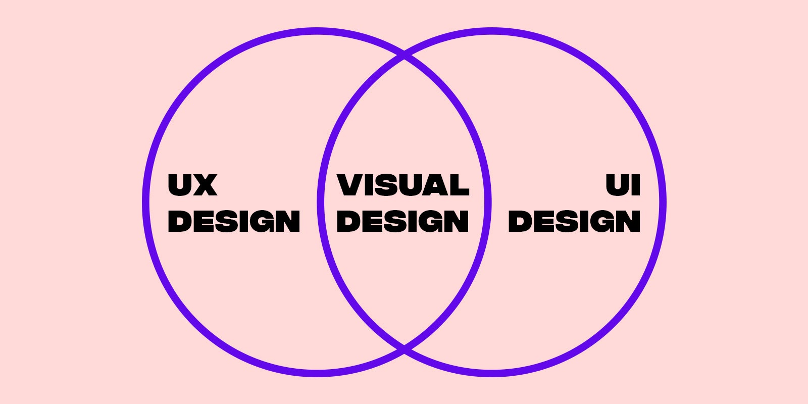 Visual design is a hybrid of UX and UI design