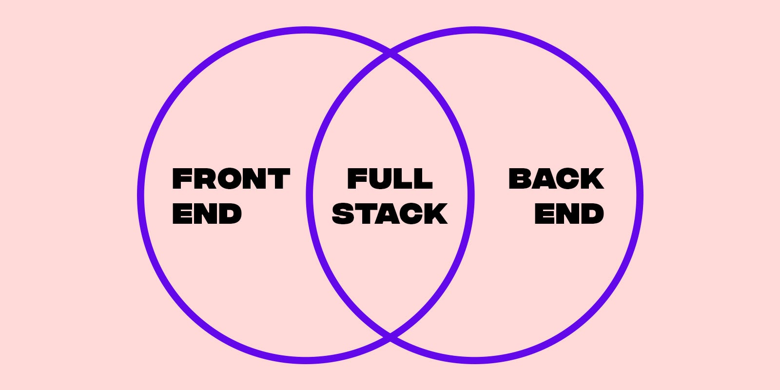 Full-stack development is a hybrid of front-end and back-end development