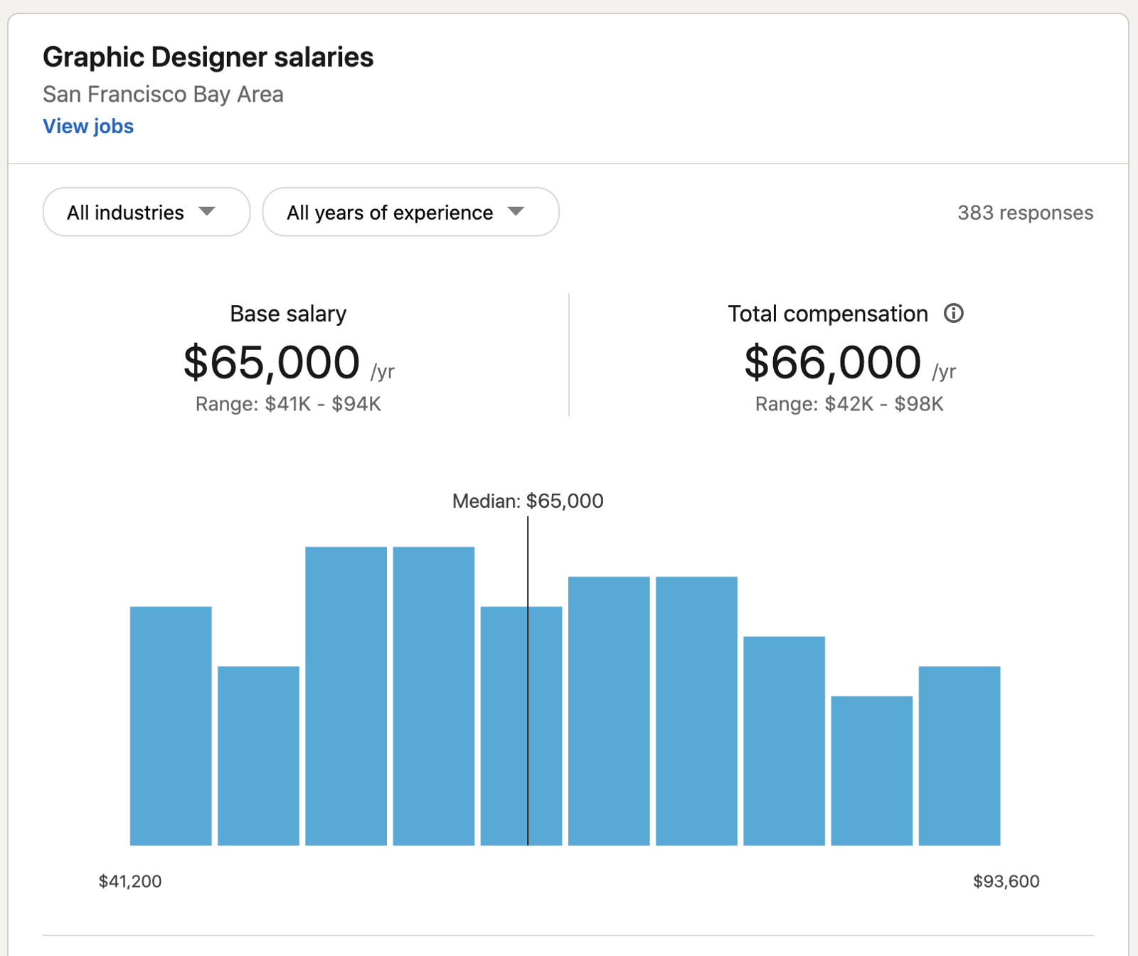 Example of graphic design salary rates from LinkedIn
