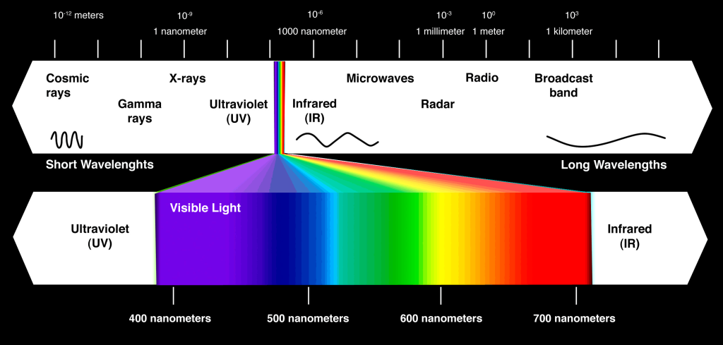 Electromatic spectrum showing purple with the highest frequency (source: Rampages)
