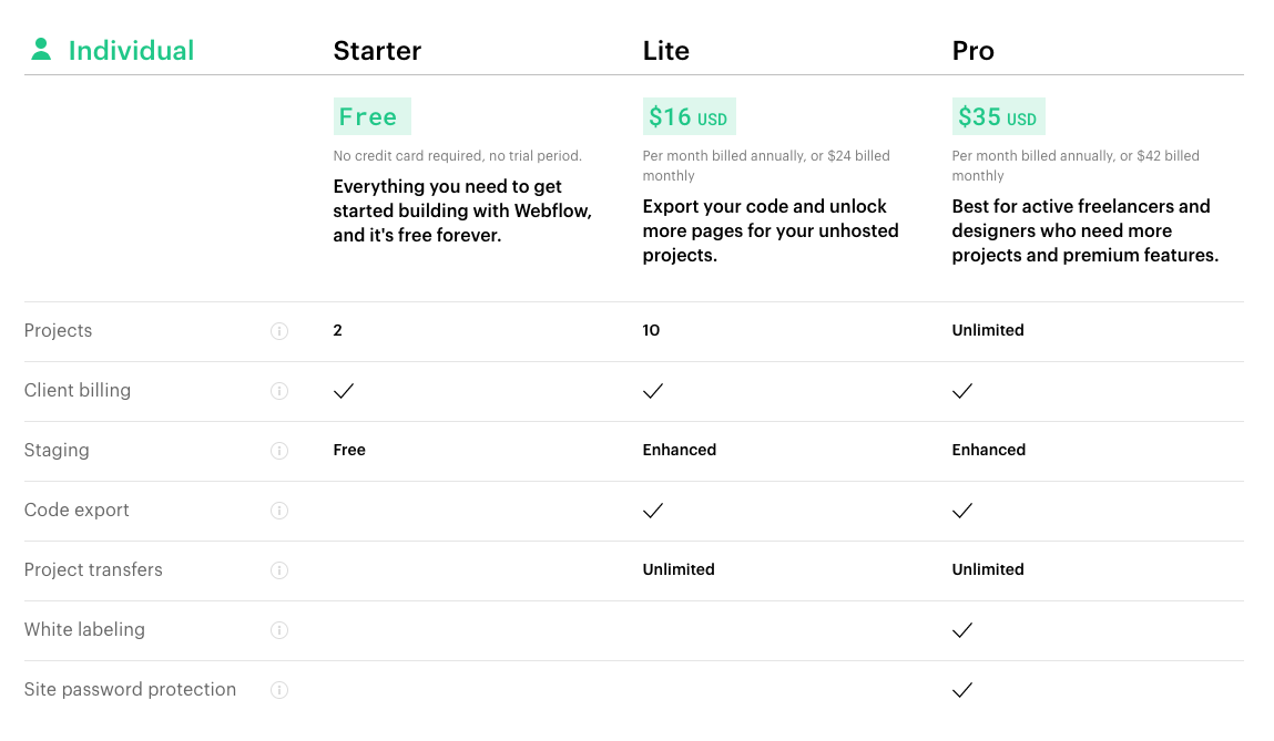 A table showing Webflow's individual account plans and pricing