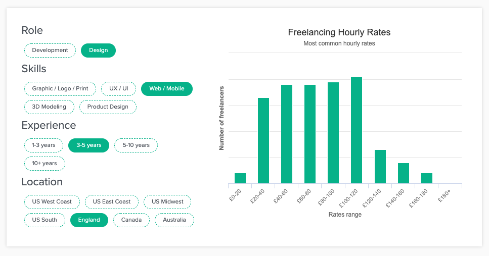 diagram of freelance hourly rates
