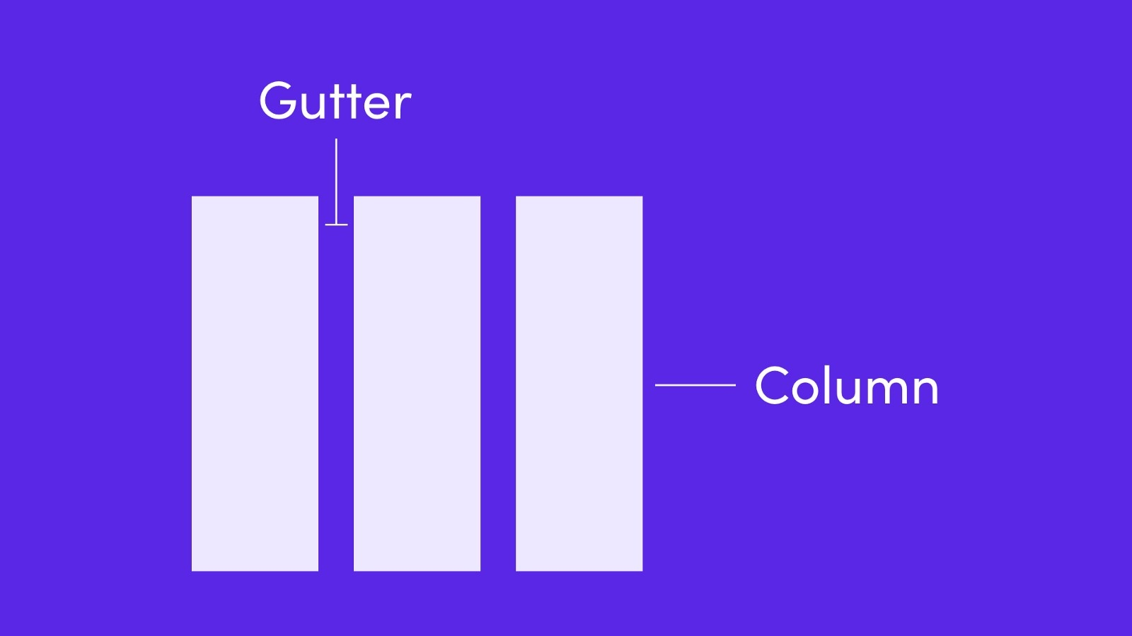 Gutters are the space between columns