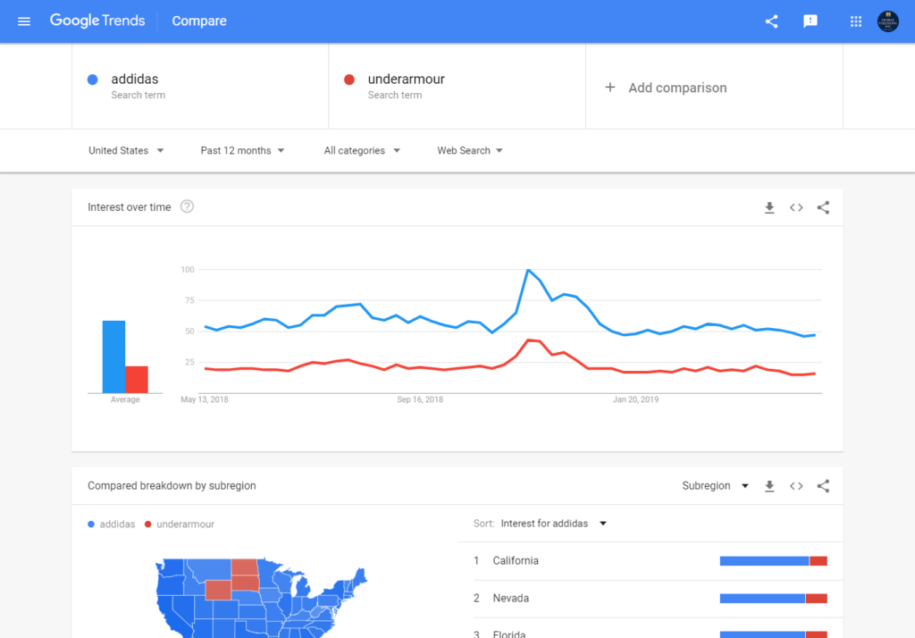 Use Google Trends to compare 2 different keywords