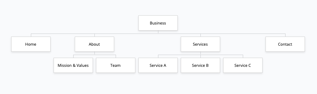 Example of a sitemap created using Gloomaps