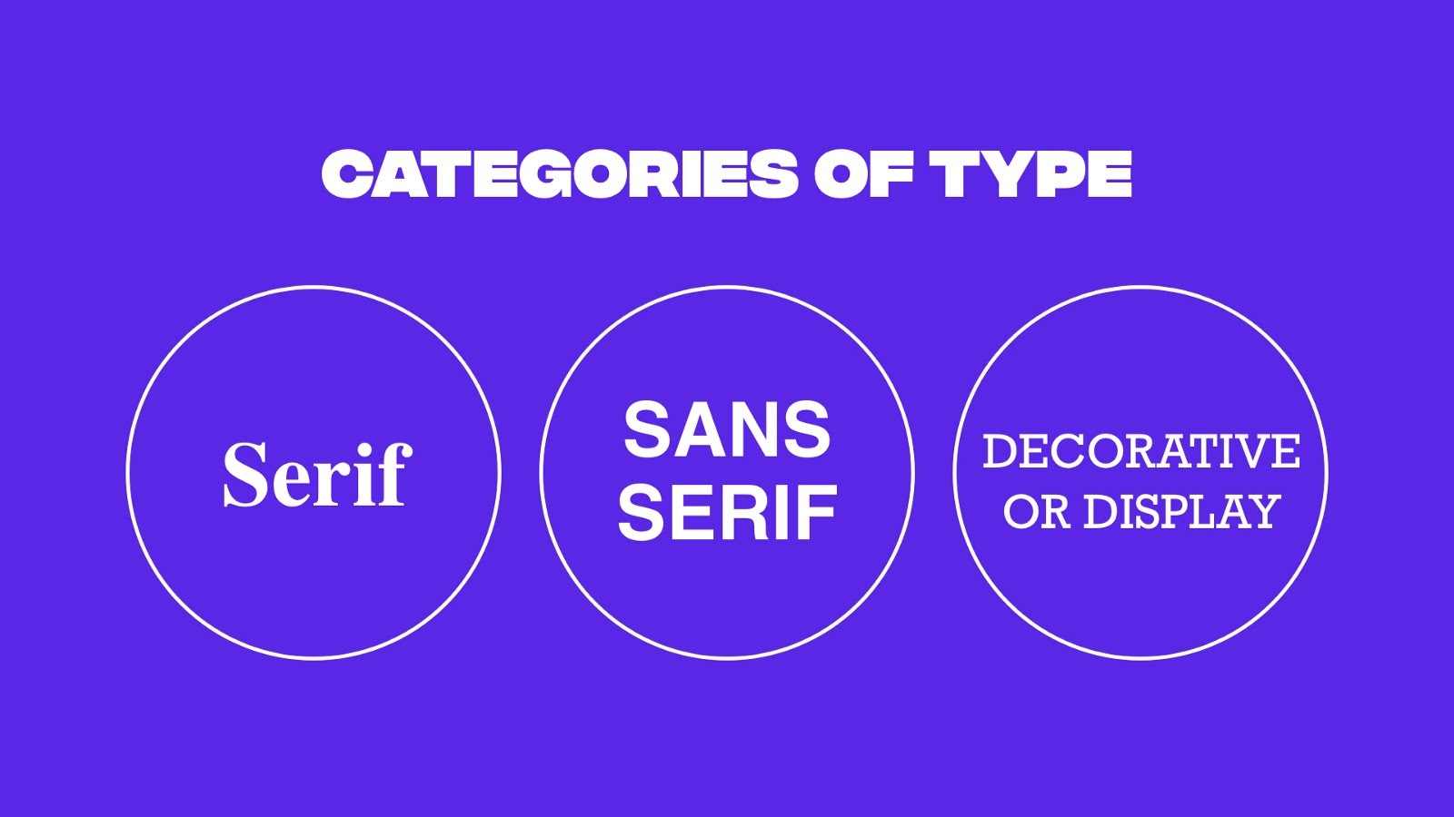 Categories of type: Serif, Sans Serif, and Decorative or Display
