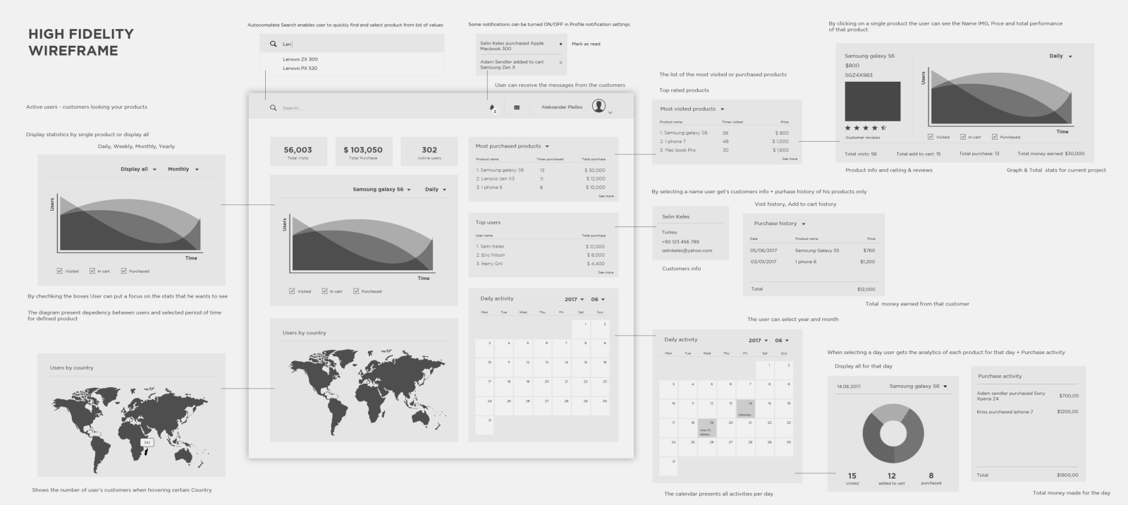 High-fidelity wireframe with charts and graphs (source: Aleksander)