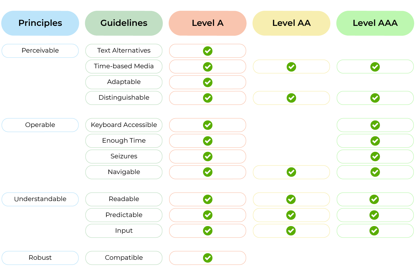 A chart summary of principles and guidelines for Level A, AA, and AA of ADA compliance