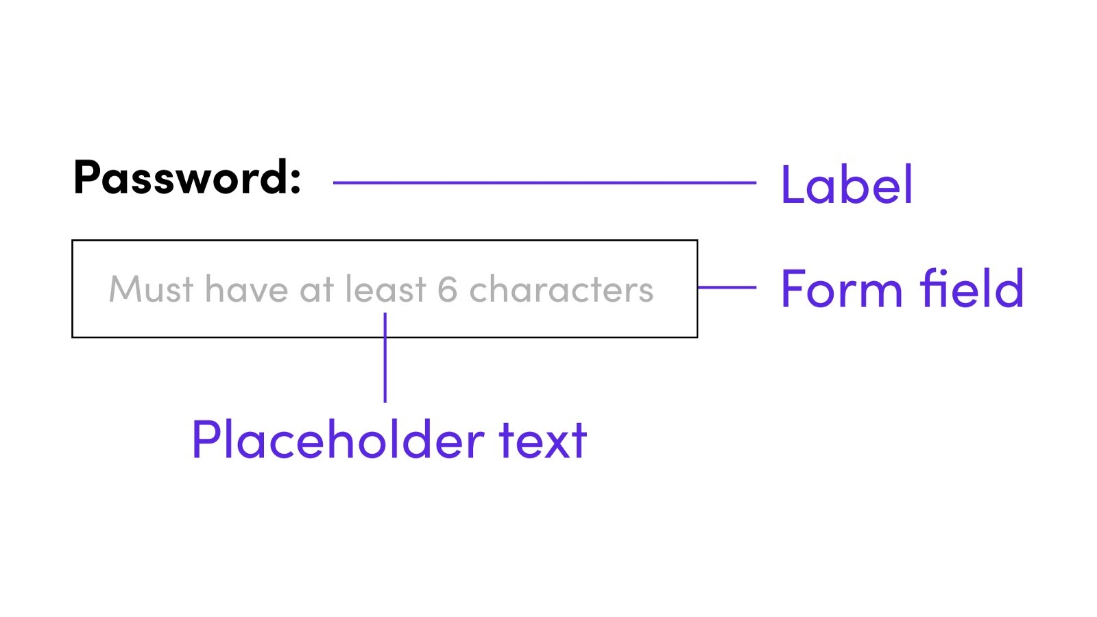 Example for how to properly design a form with a label tag