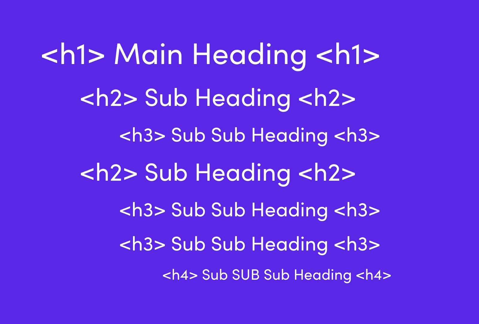 How to structure the HTML of a webpage correctly with proper H1, H2, H3, and H4 tags