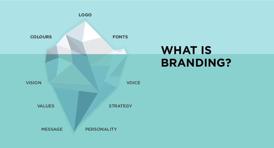 What is branding? (source)