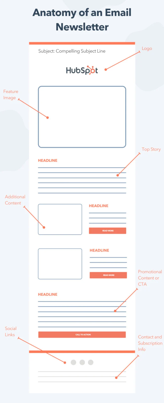 Anatomy of a newsletter email