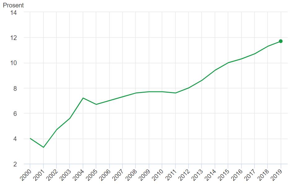 Graf som viser økningen i andel barn under 18 år med vedvarende lav husholdningsinntekt, fra år 2000 (4 prosent) til 2019 (11,7 prosent)