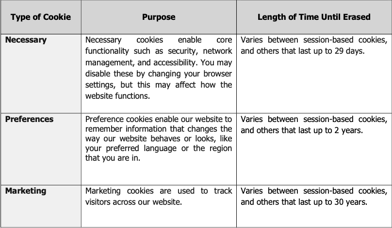 Type of Cookie Purpose Length of Time Until Erased Necessary Necessary cookies enable core functionality such as security, network management, and accessibility. You may disable these by changing your browser settings, but this may affect how the website functions. Varies between session-based cookies, and others that last up to 29 days. Preferences Preference cookies enable our website to remember information that changes the way our website behaves or looks, like your preferred language or the region that you are in. Varies between session-based cookies, and others that last up to 2 years. Marketing Marketing cookies are used to track visitors across our website. Varies between session-based cookies, and others that last up to 30 years.