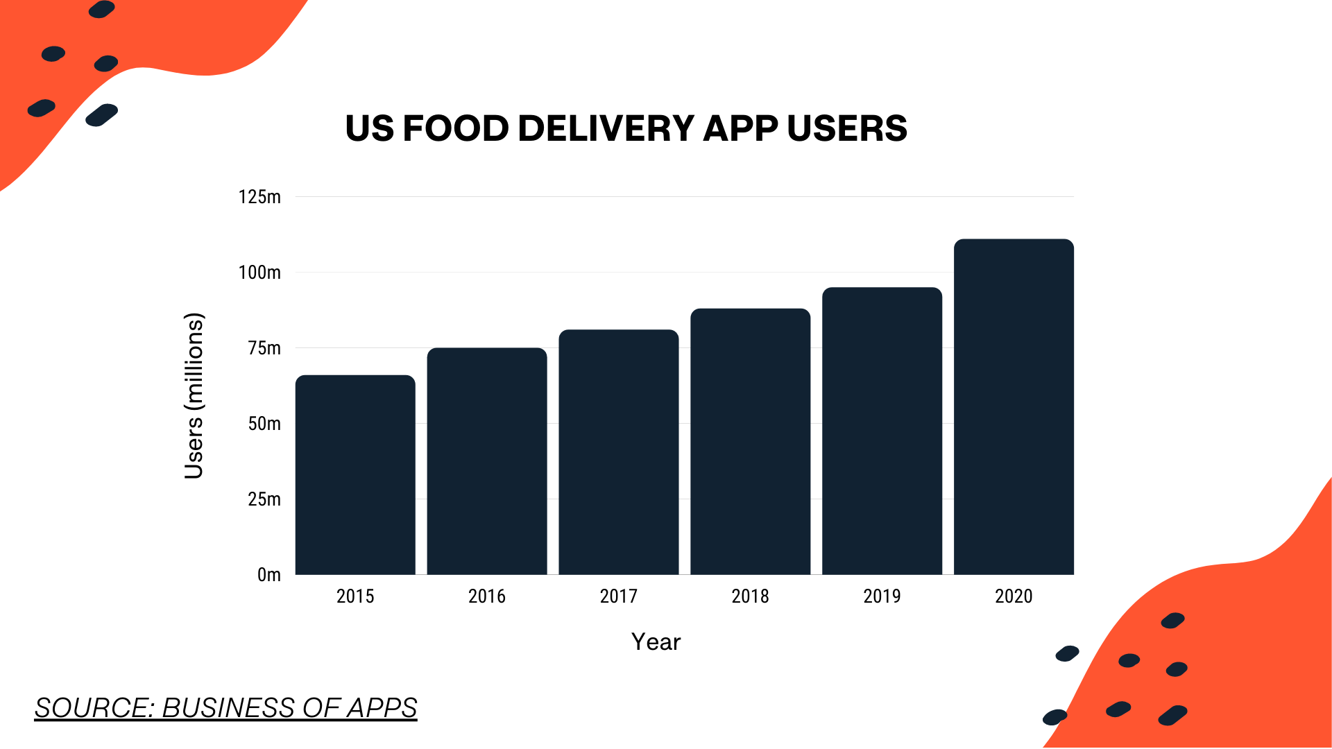 increase in food delivery app users
