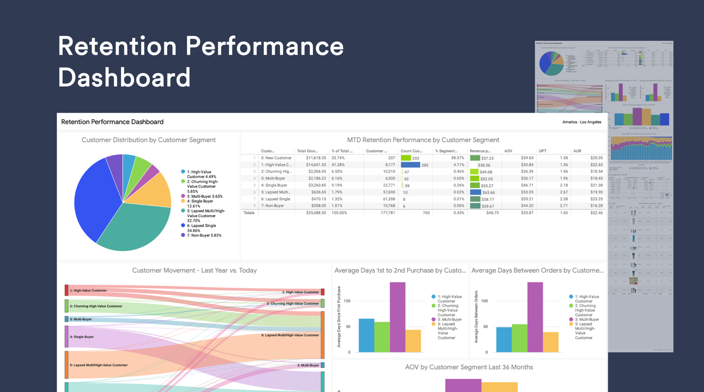 Daasity's retention dashboard (called retention performance dashboard)