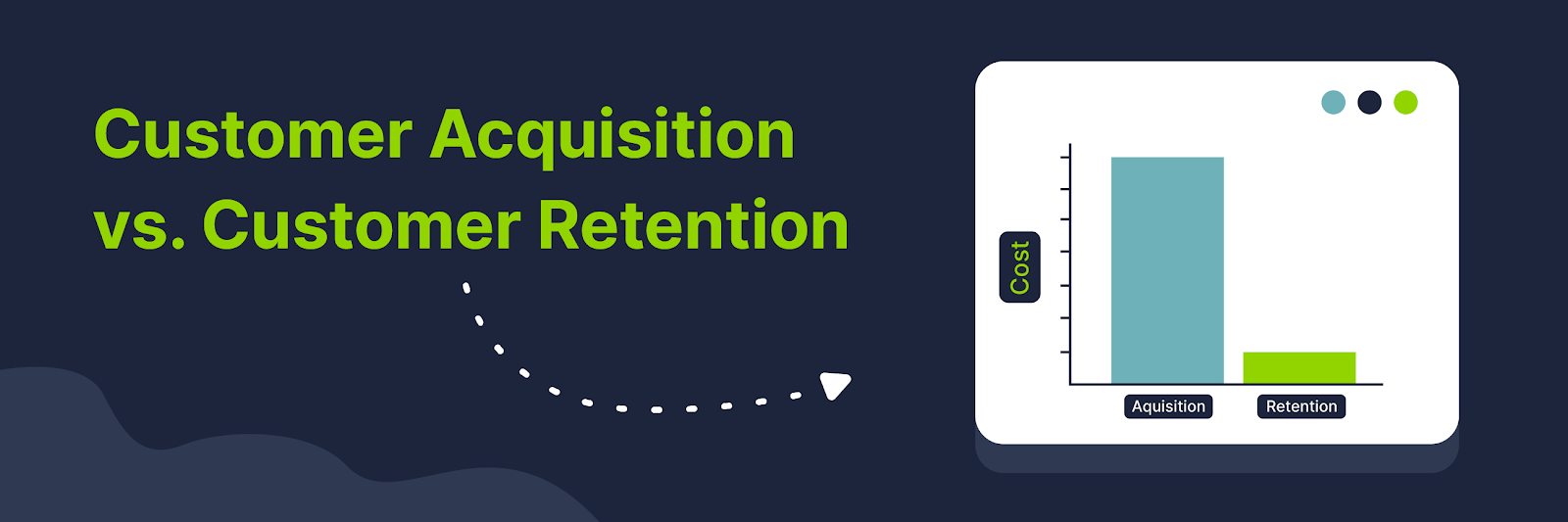 A graph titled Customer Acquisition vs Customer Retention. It shows that customer acquisition is much more expensive.