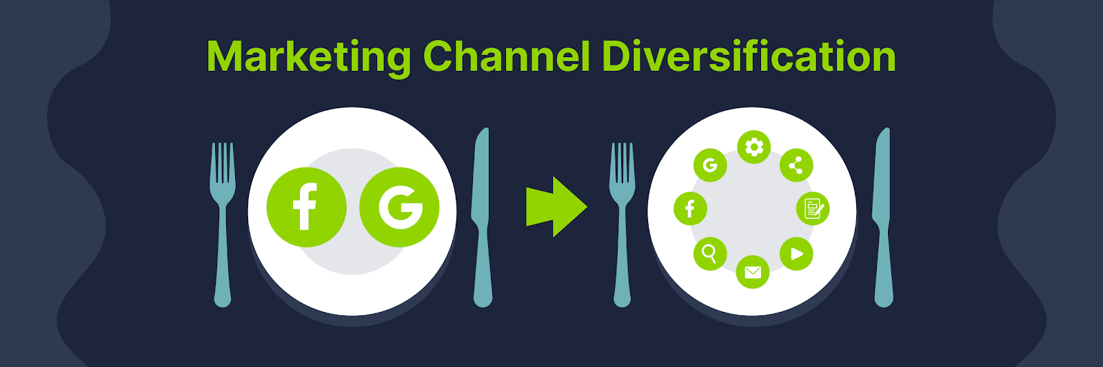 Marketing channel diversification: plate on the left with only facebook and google, and plate on the right with facebook, google, email, youtube, and more