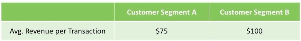 Average Revenue per Transaction for Customer Segment A and B
